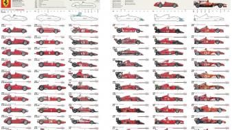 Ferrari evolution formula one Wallpaper