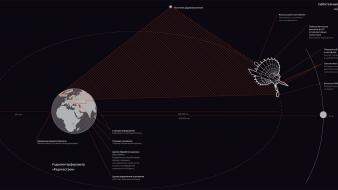 Earth radioastron exploration infographics outer space wallpaper