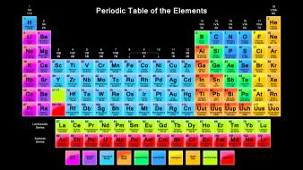 Chemistry elements infographics multicolor periodic table Wallpaper